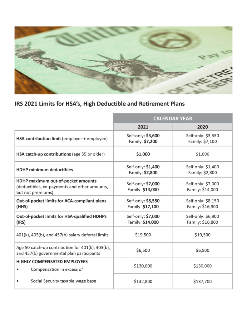 IRS 2021 Limits for HSA's, High Deductible and Retirement ...